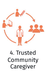 Trusted Caregiver