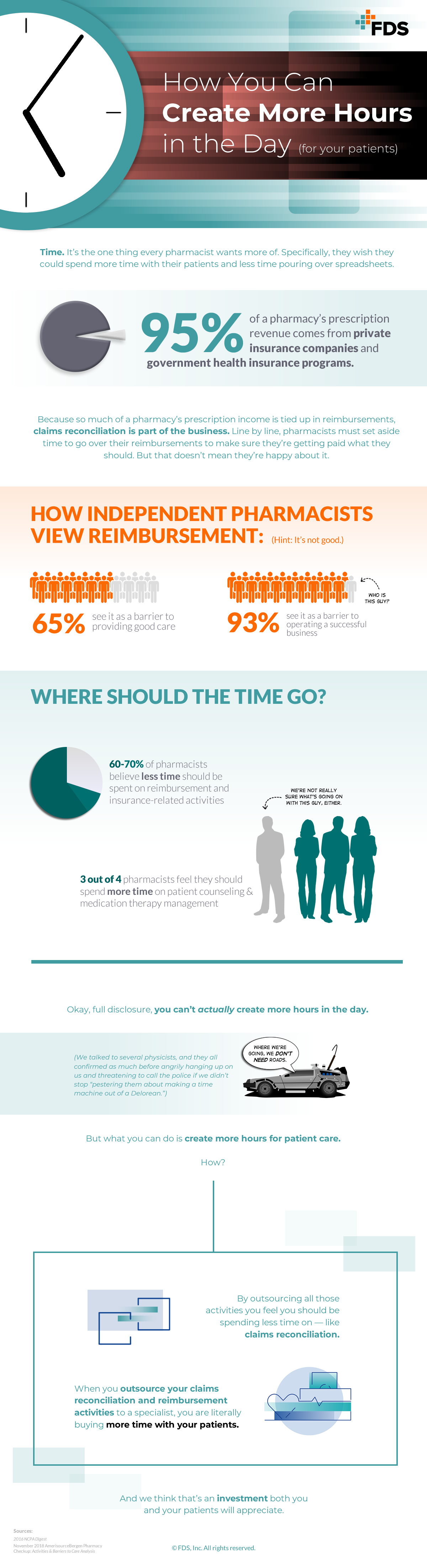 fds - more hours in the day - full infographic